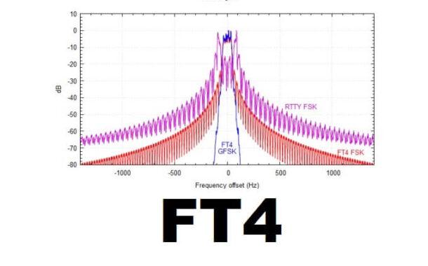 FT4 - Configurarlo para sesiones de práctica